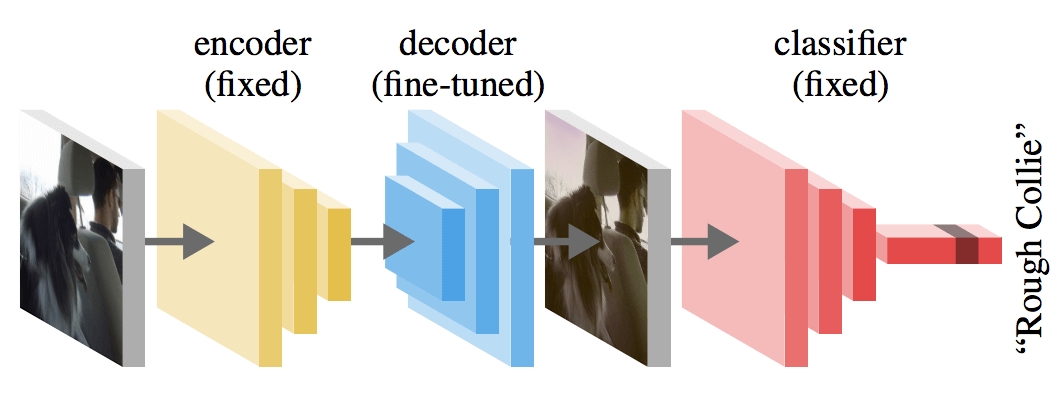 deep learning analysis pipeline with an autoencoder