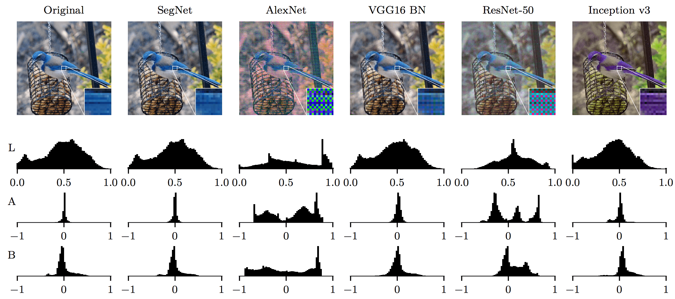 image reconstruction artifacts for SegNet, AlexNet, VGG16 BN, VGGNet, ResNet-50, Inception v3
